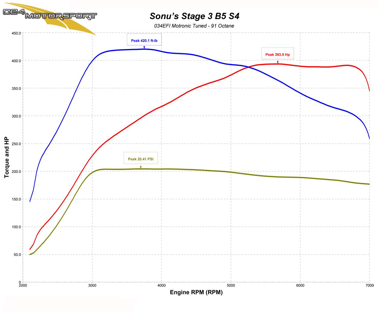 Sonu S Stage 3 B5 Audi S4 2 7t 034motorsport Blog