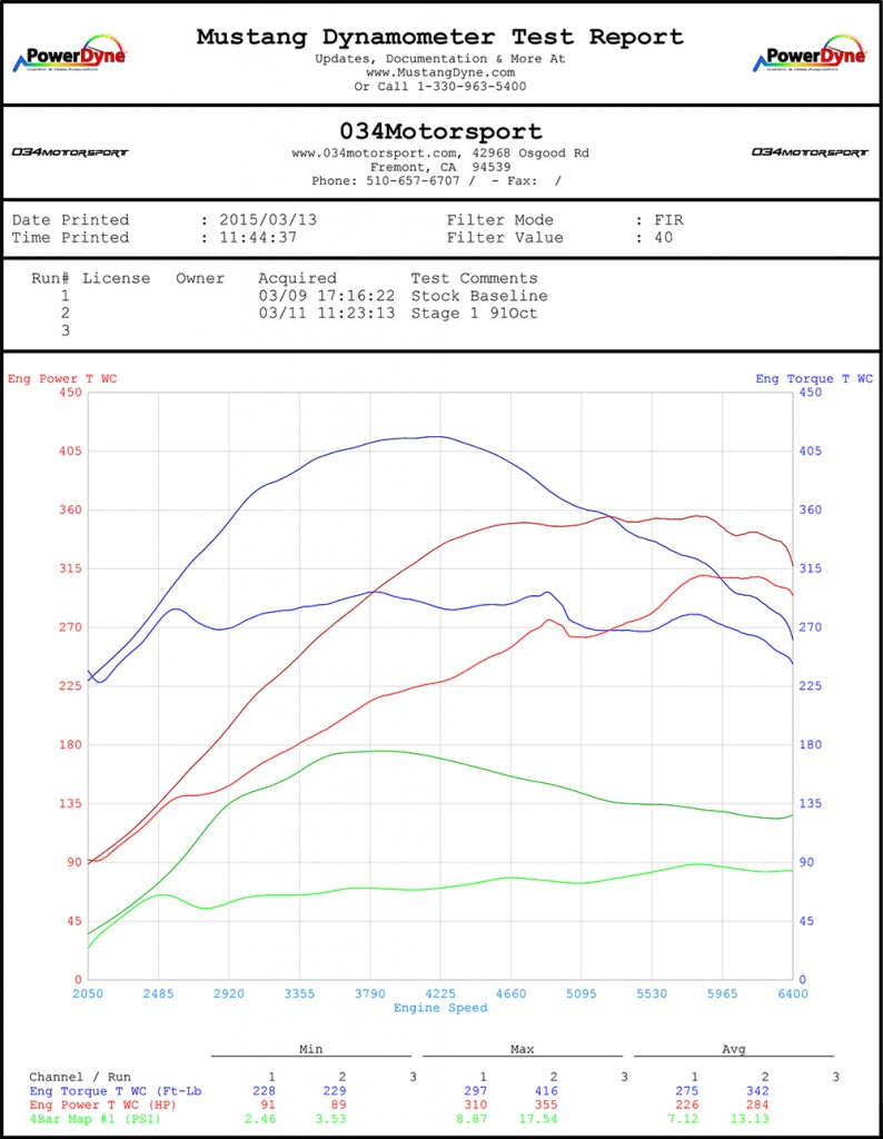 034Motorsport C5 Audi RS6 Tuning - Dyno Tuned 4.2T Stage 1 Biturbo V8 - 355 WHP & 416 WTQ