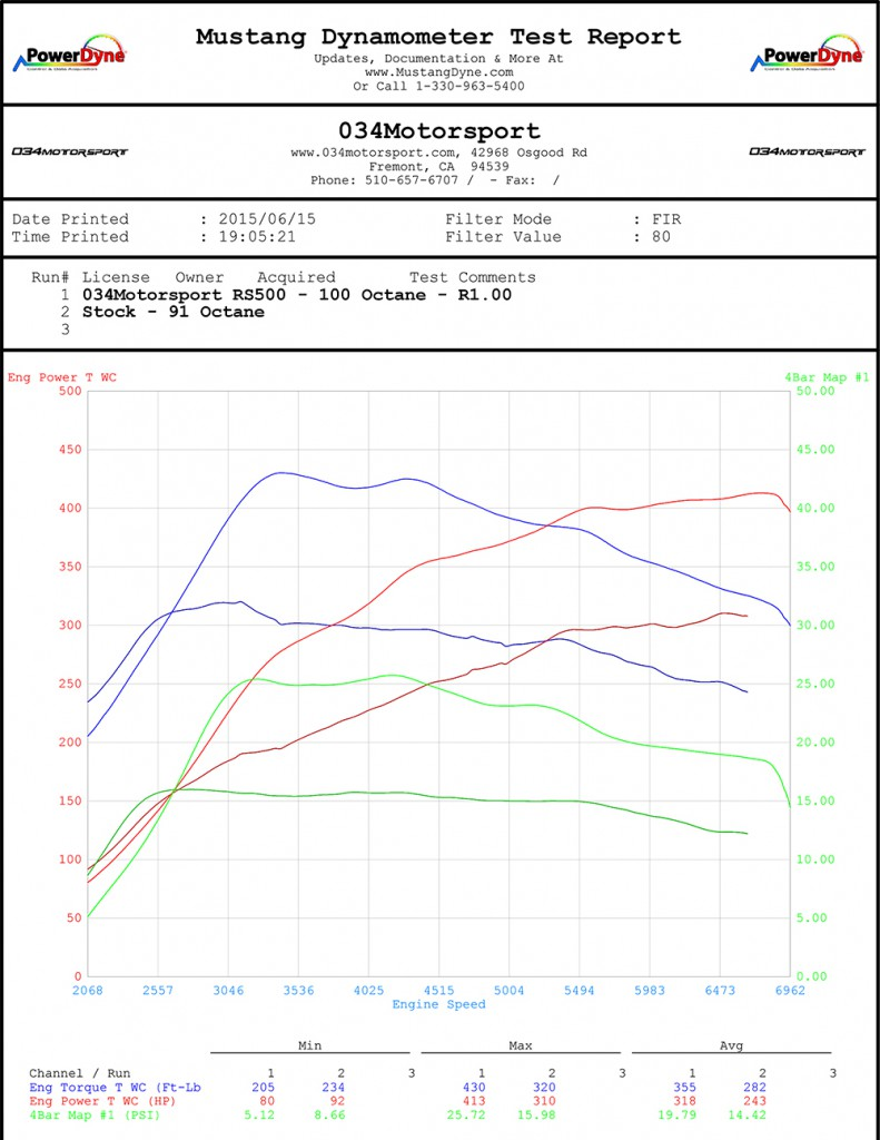 RS500 Turbo Kit Upgrade 100 Octane Dyno at 034Motorsport