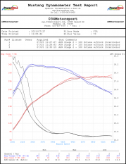 troy-s-apr-stage-2-audi-ttrs-dyno-2015