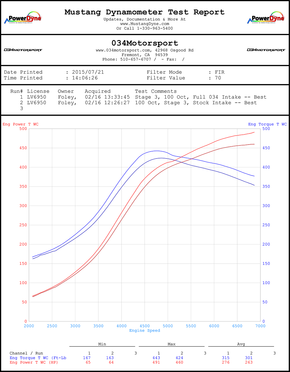 Audi TT RS Cold Air Intake Dyno