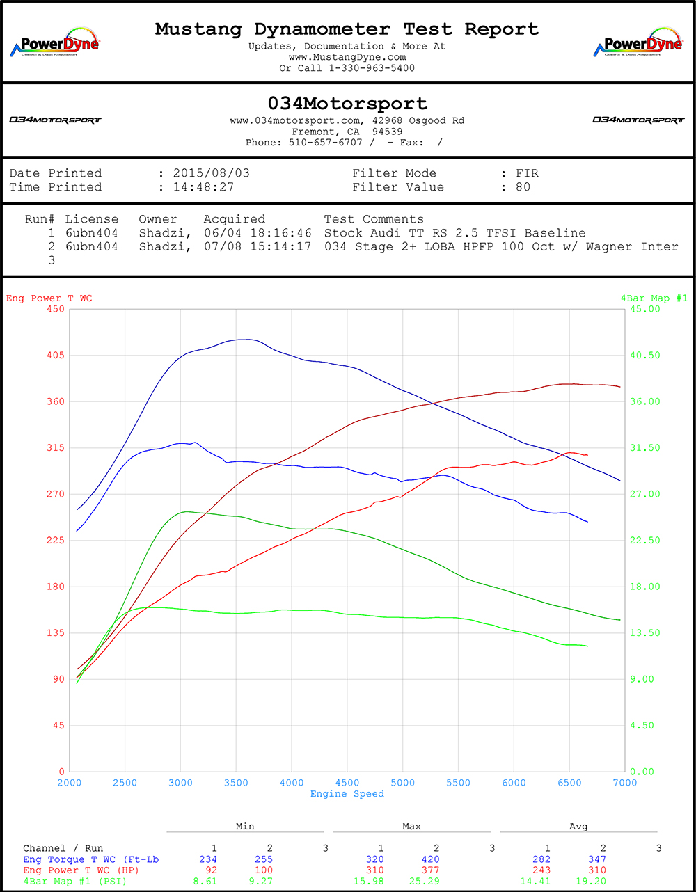 034Motorsport Stage 2+ (HPFP) Audi TT RS 2.5 TFSI Performance Software & Tuning - 100 Octane Dyno