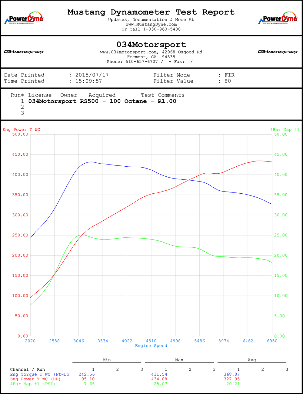 Dyno Chart: RS500 Audi TT RS Turbo Kit