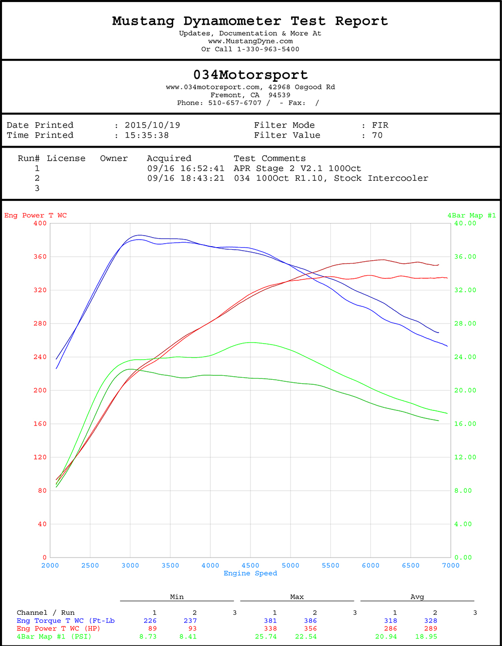 2.5 TFSI Stage 2 Tune by 034Motorsport vs APR Stage 2