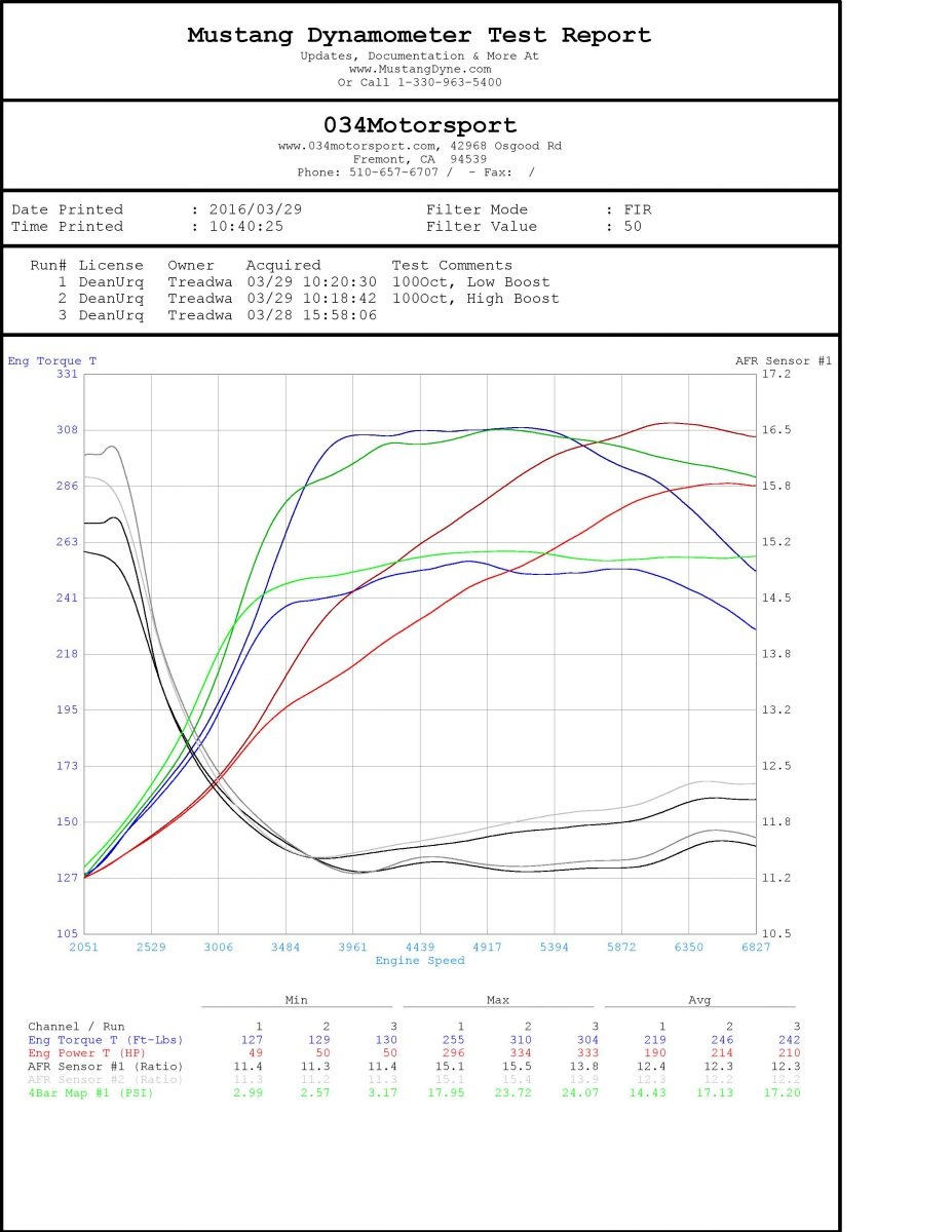 Dean's Widebody UrQ 20VT - 034Motorsport K26/GT2871R Turbo Kit Dyno