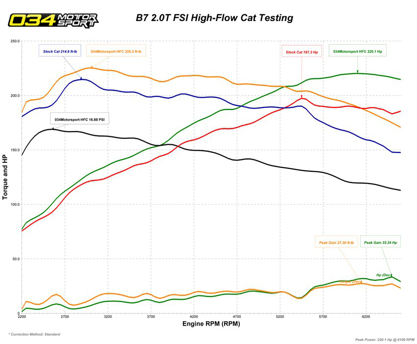 B7 Audi A4 High Flow Cat Downpipe Dyno Chart